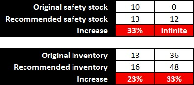Inventory, Part 1: One Big Safety Stock Mistake to Avoid